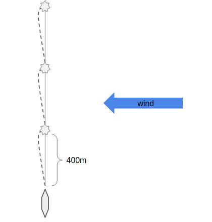 Virtual waypoints